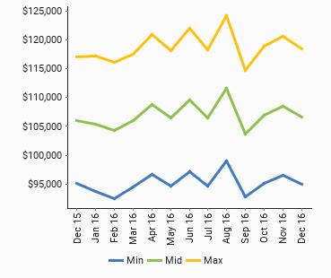 Manufacturing Management - Market Salary **