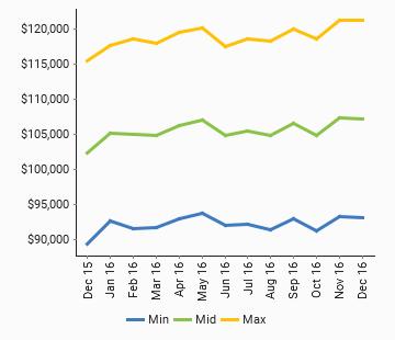 Software Engineers - Market Salary **