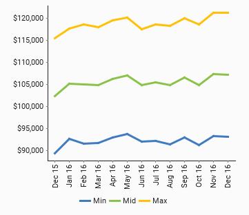 Hardware Engineers - Market Salary **